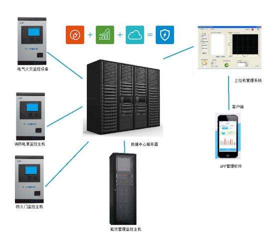 千亿国际娱乐网站用电安全监管服务平台