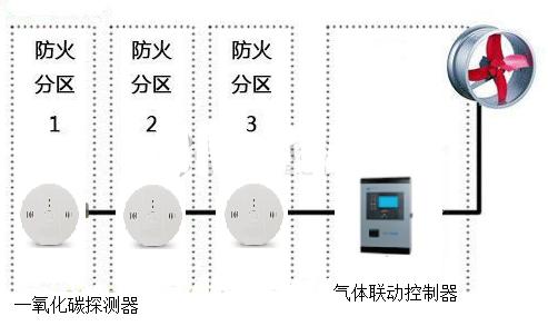 ZDWY-C02地下车库一氧化碳监控系统